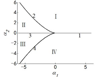 Transition set and bifurcation diagram of system when α3=α4=0