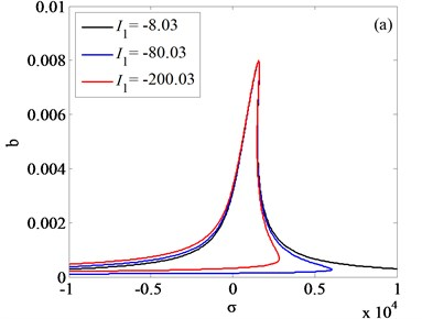 Frequency responses of system with different values of internal nonlinear parameters