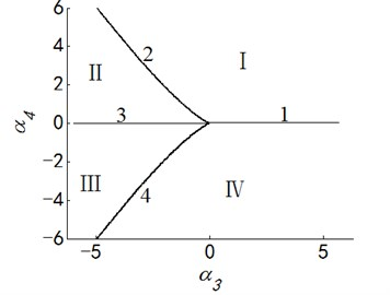 Transition set and bifurcation diagram of system when α1=α2=0