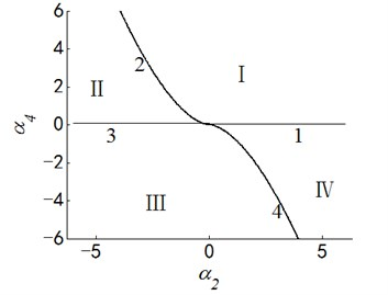 Transition set and bifurcation diagram of system when α1=α3=0