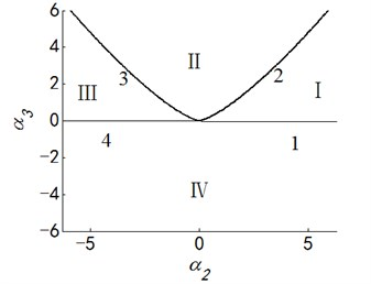 Transition set and bifurcation diagram of system when α1=α4=0