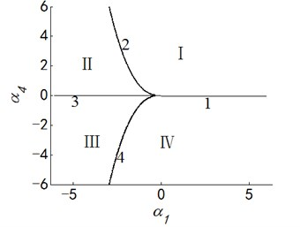 Transition set and bifurcation diagram of system when α2=α3=0