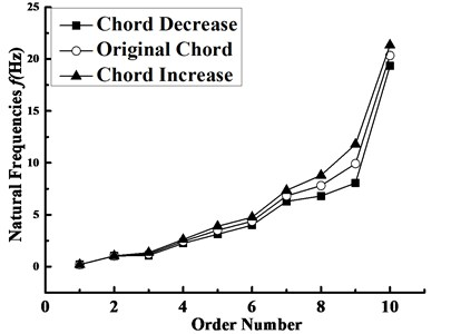 Natural frequencies of the blade  with different chord lengths