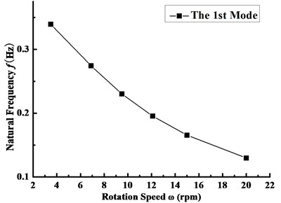 Variation curve of the first order frequency with the rotating speed