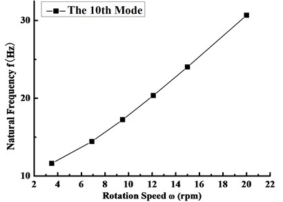 Variation curve of the tenth order frequency with the rotating speed
