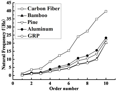Variation of the blade natural frequency vs.  the order number with different materials