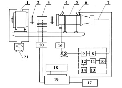 Diagram of turbine bench: 1 – magnetic powder brake; 2 – coupling; 3 – torque speed sensor;  4 – the pressure gauge; 5 – bench; 6 – pressure transmitter; 8 – electric control valve; 9 – lwgb;  10 – manual station; 11 – servo amplifier; 12 – flow totalizer; 13 – electric indicating controller;  14 – impedance converter; 15 – multistage centrifugal pump; 16 – water tank; 17 – printer; 18 – data sampling board; 19 – computer; 20 – torquemeter; 21 – stabilized current supply (Tunableness)