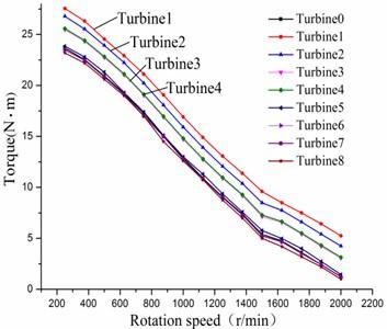 Comparisons of torque