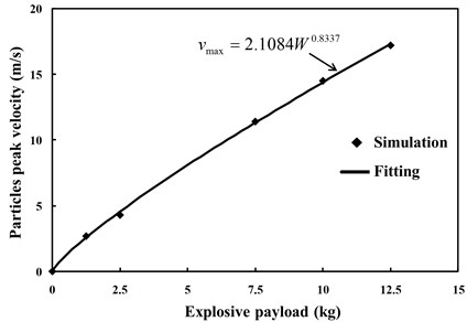 Relationship between peak value of vibration velocity of particles and explosive payload