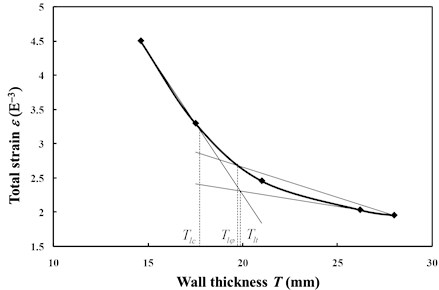 Three limit analysis methods to determine pipeline wall thickness