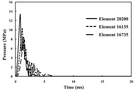 Pressure time history curve for different soil unit bodies