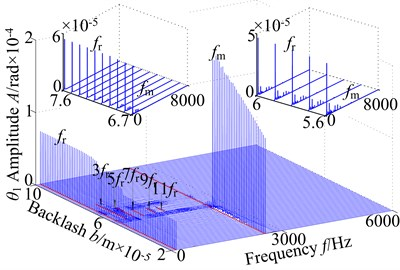 3-D frequency spectrum of the coupled system: a) lateral direction, b) torsional direction