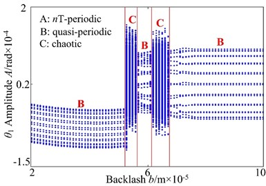 Bifurcation diagram using b as control parameter: a) lateral direction, b) torsional direction