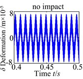 Tooth impact of the spur gear system with changing b