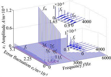3-D frequency spectrum using er as control parameter: a) lateral direction, b) torsional direction