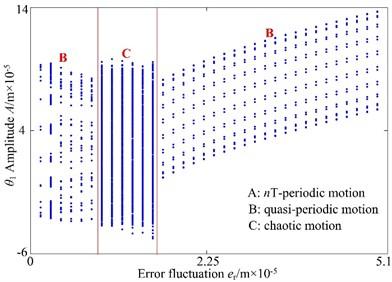 Bifurcation diagram using er as control parameter: a) lateral direction, b) torsional direction