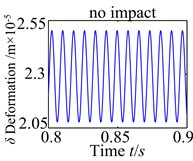 Tooth impact of the spur gear system with changing er