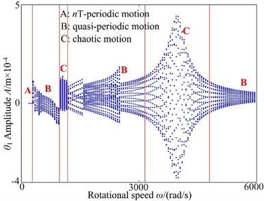 Bifurcation diagram using ω as control parameter: a) lateral direction, b) torsional direction