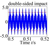 Tooth impact of the spur gear system u with changing ω