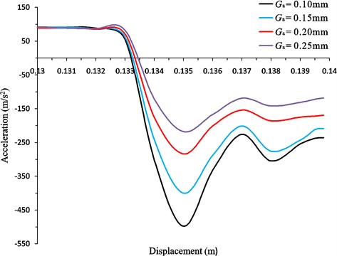 The curves of the buffering process under different annular gap sizes