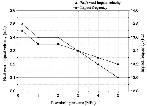 The effect of downhole pressure on the performance of the liquid-jet hammer with buffer structure
