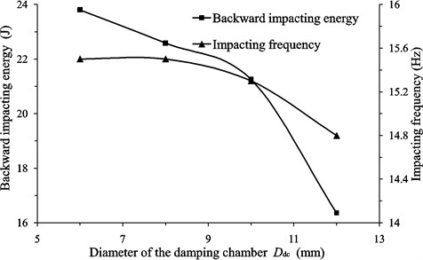 The effect of the geometric parameters of the buffer structure on the backward impacting energy and the impacting frequency of the liquid-jet hammers: Geometric parameters include a) Diameter of the damping chamber Ddc; b) Annular gap size Ga; c) Depth of the damping chamber Hdc