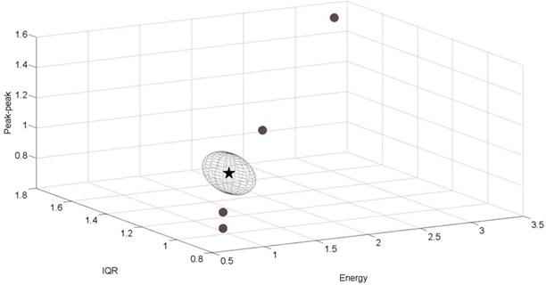 Experimental results for the damaged passenger car, v=120 km/h,  vertical direction, tangent track section, F= 0.133