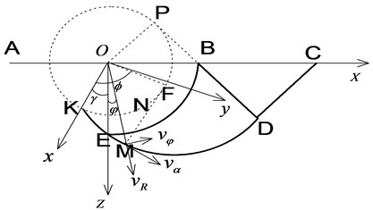 The schematic boundary lines of plastic regions II and III