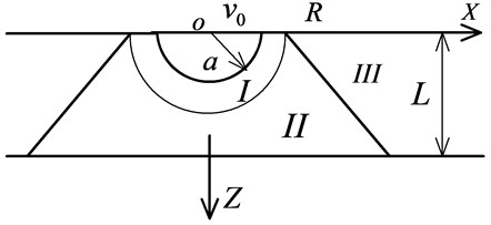 The regional division of a thin slab subjected to point-source explosion