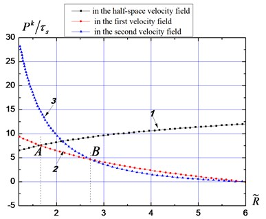 Material resistance curves