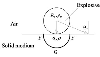 The impulse on the surface of medium under contact explosive loads