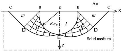 The velocity fields in regions II and III