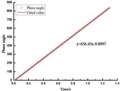 Phase angle fitting line