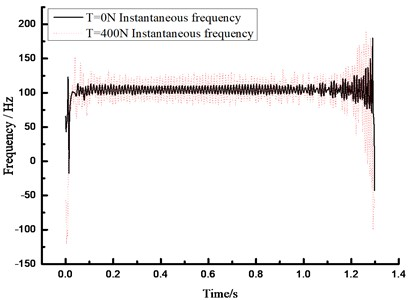 Instantaneous frequency-time spectrum  under different conditions