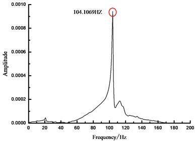 FFT-based spectrum of beam