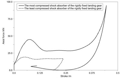 The axial force-stroke curve of shock absorbers in first landing condition