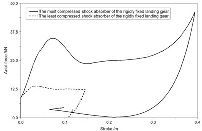 The axial force-stroke curve of shock absorbers in second landing condition