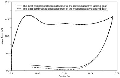 The axial force-stroke curve of shock absorbers in third landing condition