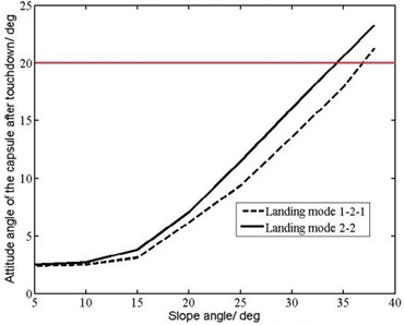 Maximum overload and attitude angle of the capsule change with slope angle