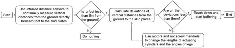 Slope landing controller decision tree