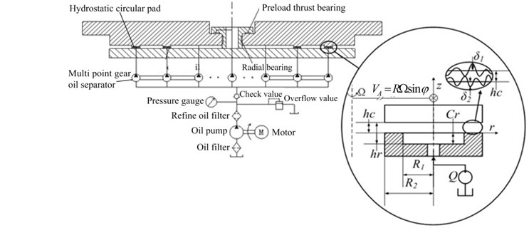 Schematic diagram of heavy hydrostatic rotary table and hydrostatic circular pad