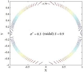 Temperature field of restive oil edge for radial roughness model