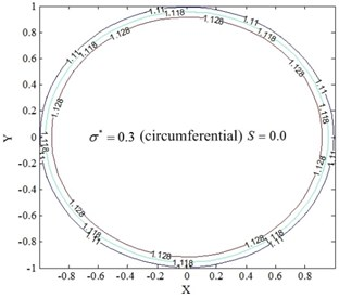 Temperature field of restive oil edge for circumferential roughness model