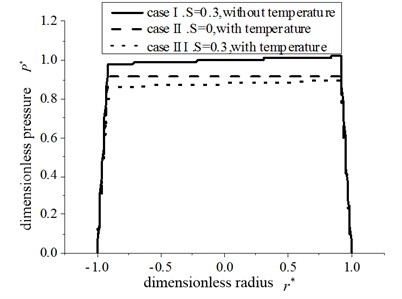 The pressure distribution  for three cases at σ*=0