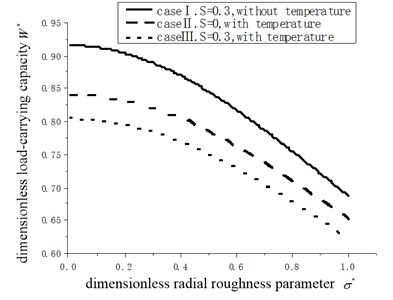 The relationship of load-carrying capacity  and dimensionless radial roughness σ*