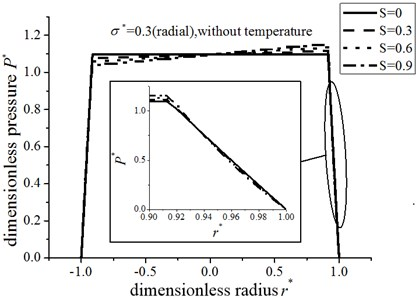 The variation of the dimensionless  pressure under different dimensionless  hydrodynamic parameter S