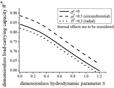 The effect of surface roughness  on the load-carrying capacity
