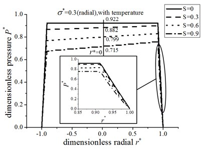 The pressure distribution for radial  roughness and energy equation