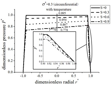 The pressure distribution for circumferential roughness and energy equation