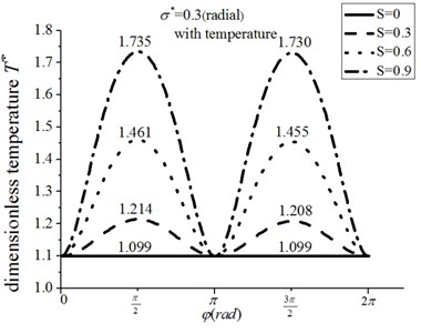 The temperature distribution for radial roughness and energy equation